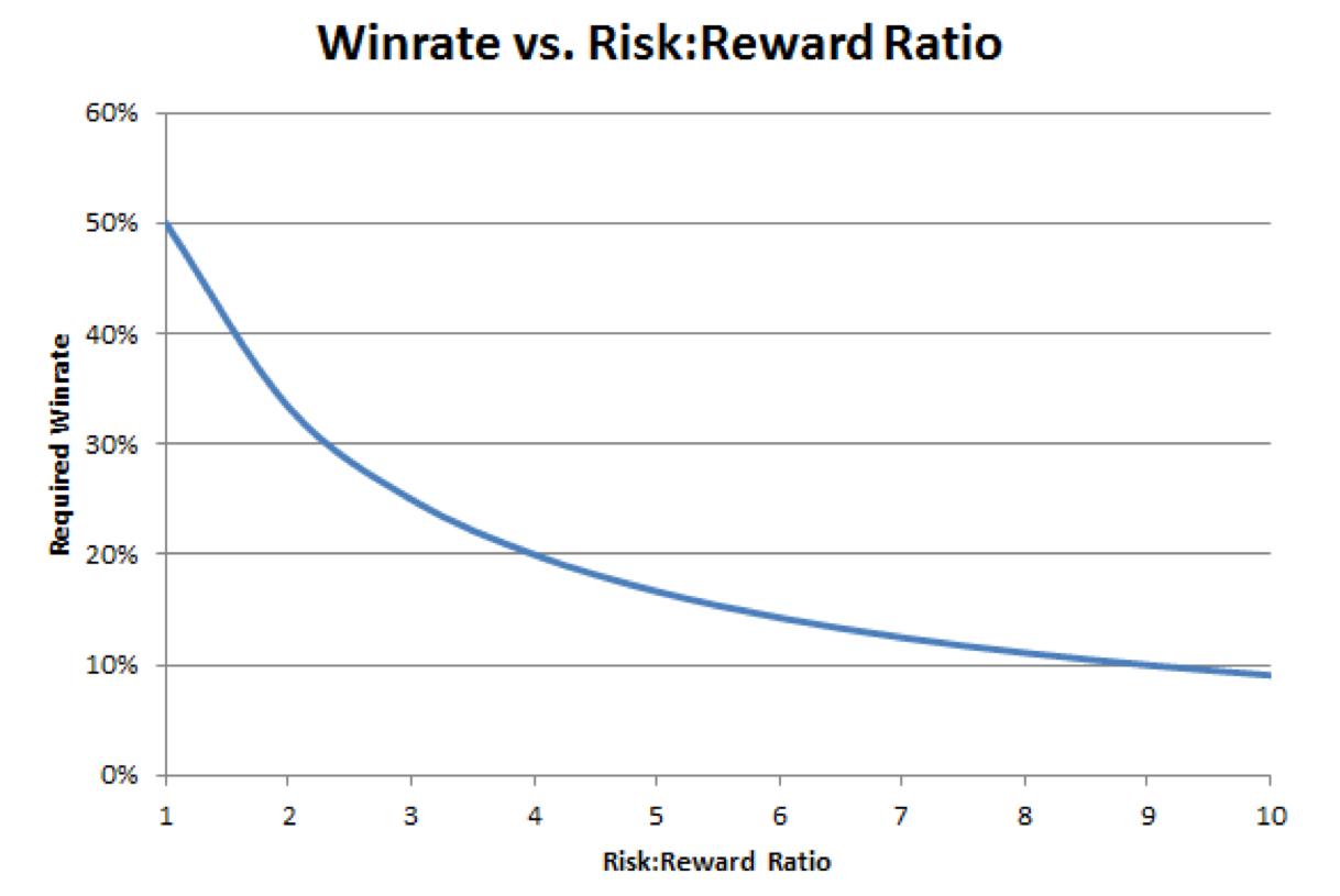 Win-rate-risk-reward-relationship.