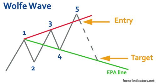 wolfe-waves-dashboard-traderviet1.