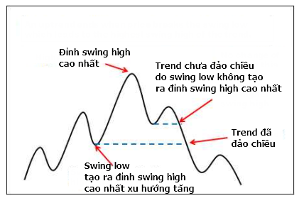 xac-dinh-xu-huong-thi-truong-theo-phong-cach-cua-lance-beggs-traderviet-2.