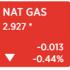 Nga và Ả-rập Xê-út tính nâng sản lượng, giá dầu liền rớt hơn 3%