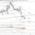 EURUSD: Giá rời khỏi kênh tăng trưởng