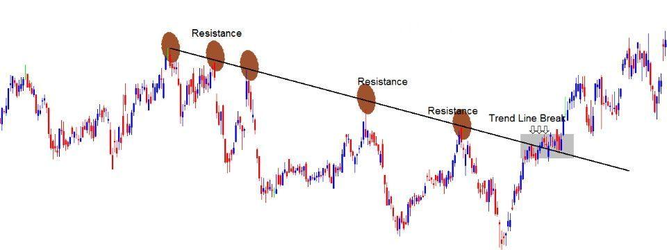 Kẻ đường trend line không quá khó, lỗi là do Trader phức tạp hóa vấn đề mà thôi