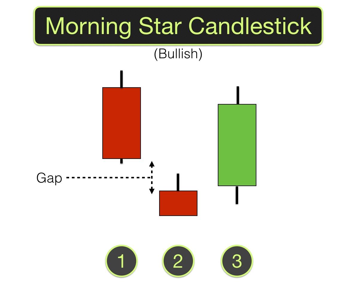 Mô hình nến Morning Star - Sao Mai